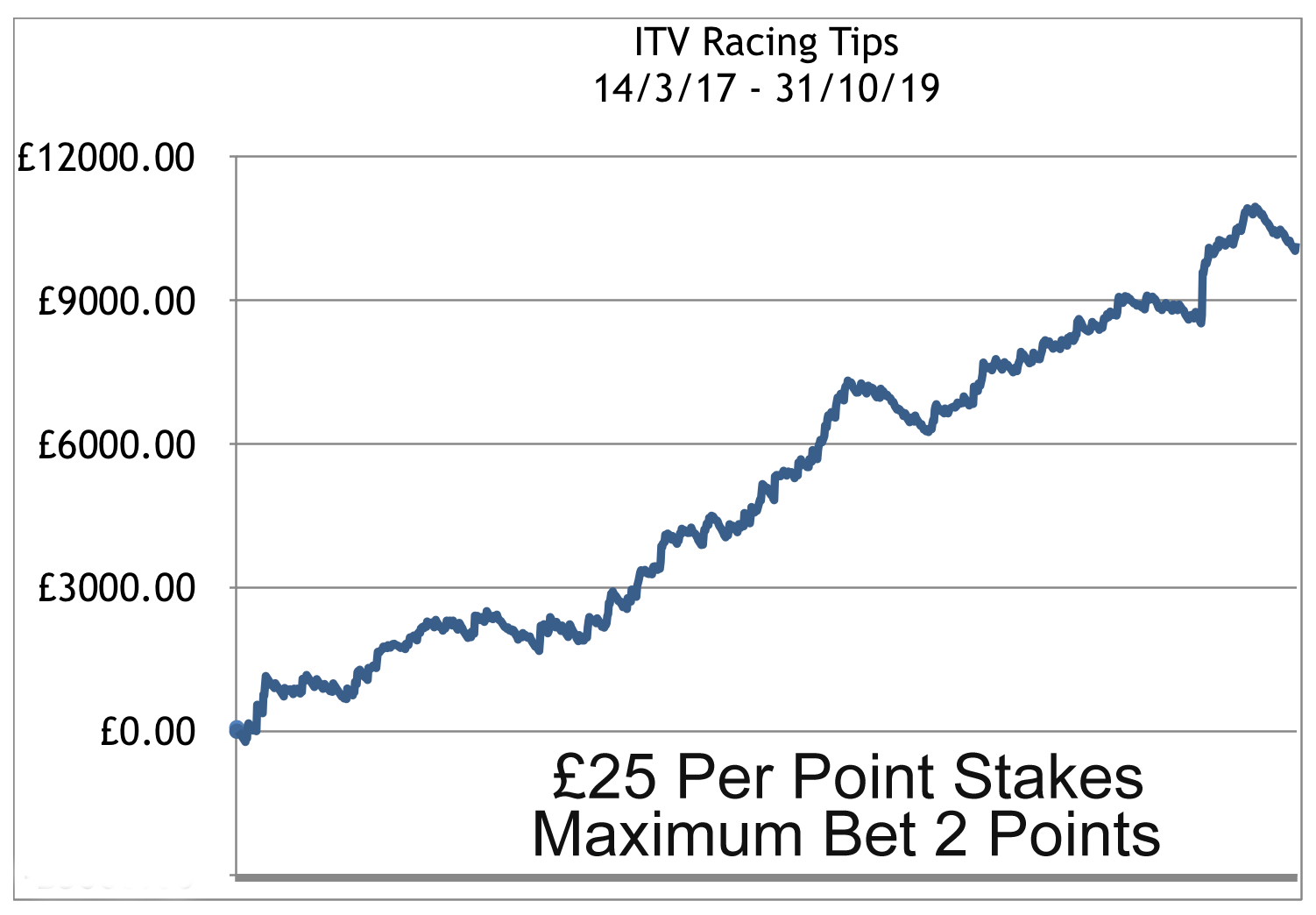 ITV-Racing Profit Chart to October 31st 2019