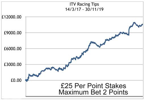 ITV Racing Tips Profit Chart to November 30th 2019