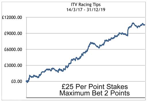 ITV Profit Chart to December 2019