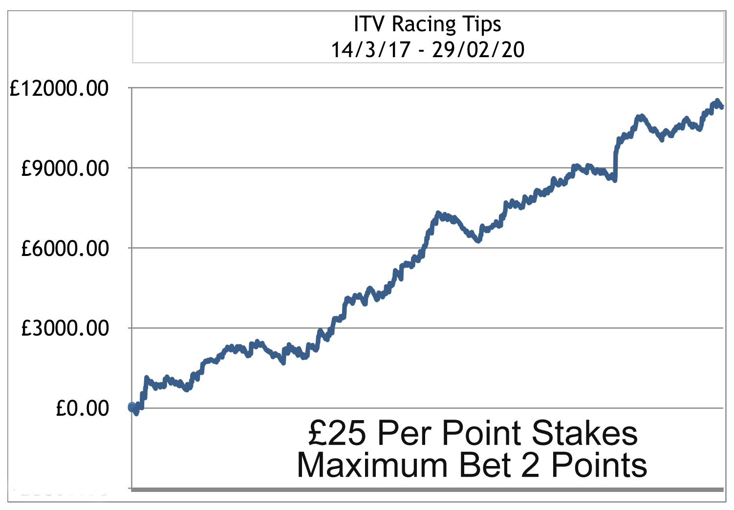 ITV Racing Profit Chart to February 29 2020