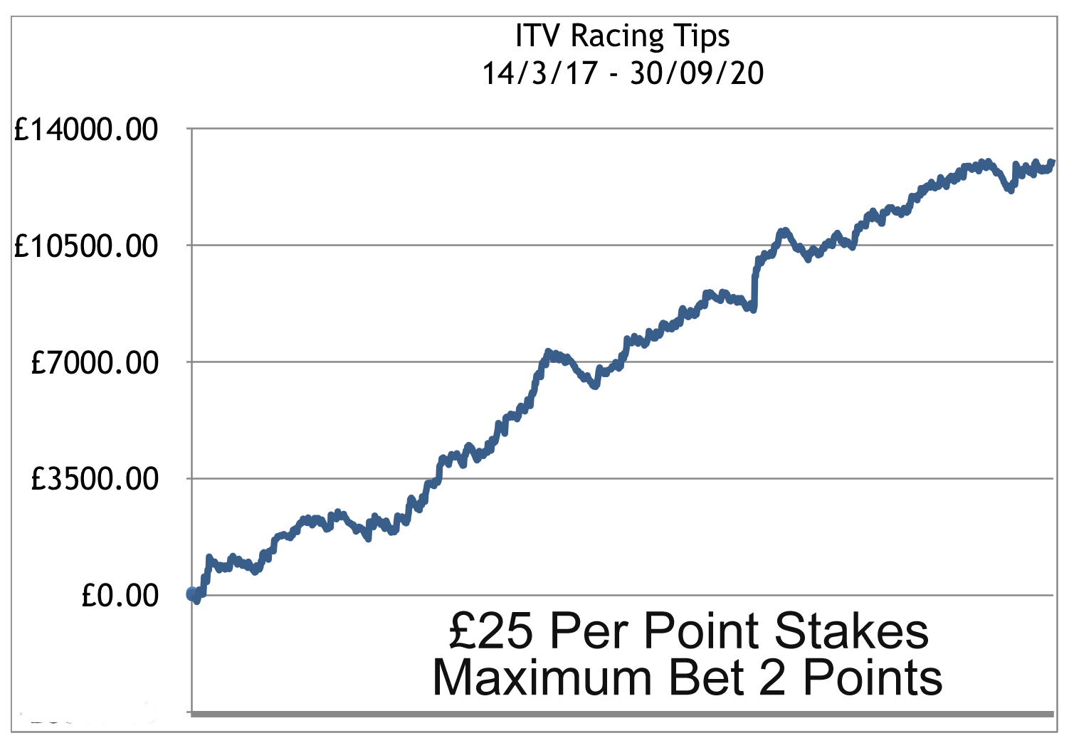 ITV Racing Tips Profit Chart