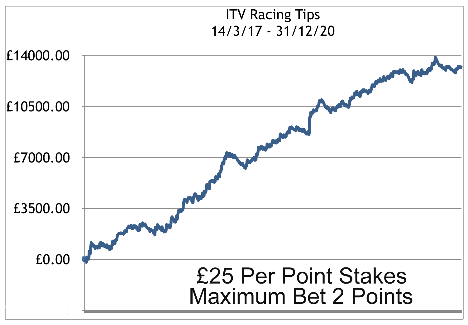 ITV Racing Tips Results Chart