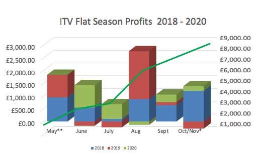 ITV Flat Season Profit Chart